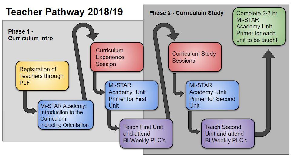 Mi-STAR | Teacher Pathway